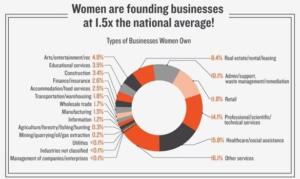 Vrouwelijke ondernemers en branches